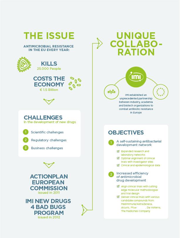 COMBACTE: Combatting Antibiotic Resistance in Europe